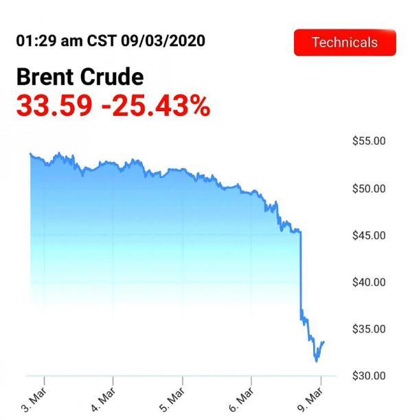 Почему у России нет шансов обрушить американскую нефтедобычу?