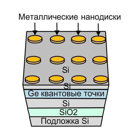 Сибирские физики нашли способ многократно увеличить эффективность фотодетекторов и излучателей в инфракрасном диапазоне