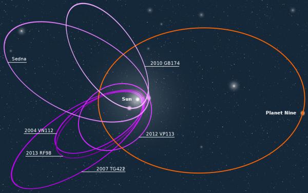 Как далеко продвинулись поиски девятой планеты Солнечной системы, продолжающиеся третий год